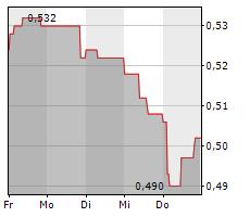 LLOYDS BANKING GROUP PLC Chart 1 Jahr