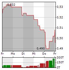 LLOYDS BANKING Aktie 5-Tage-Chart