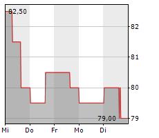 LOBLAW COMPANIES LIMITED Chart 1 Jahr
