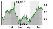 LOCALIZA RENT A CAR SA ADR Chart 1 Jahr