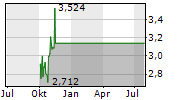 LOCCITANE INTERNATIONAL SA Chart 1 Jahr