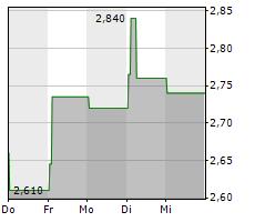 LOCCITANE INTERNATIONAL SA Chart 1 Jahr