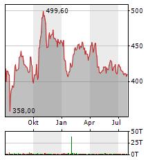 LOCKHEED MARTIN Aktie Chart 1 Jahr