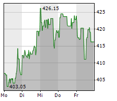 LOCKHEED MARTIN CORPORATION Chart 1 Jahr