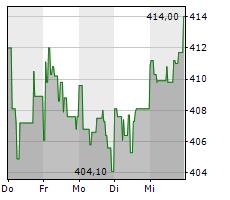 LOCKHEED MARTIN CORPORATION Chart 1 Jahr