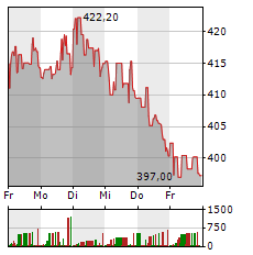 LOCKHEED MARTIN Aktie 1-Woche-Intraday-Chart