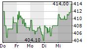 LOCKHEED MARTIN CORPORATION 1-Woche-Intraday-Chart