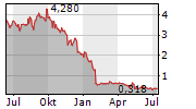 LOGICBIO THERAPEUTICS INC Chart 1 Jahr