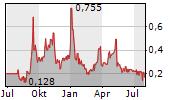 LOGIQ INC Chart 1 Jahr