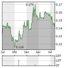LOGISTICS DEVELOPMENT GROUP Aktie Chart 1 Jahr