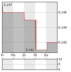 LOGISTICS DEVELOPMENT GROUP Aktie 5-Tage-Chart