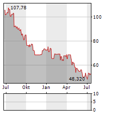 LOGITECH INTERNATIONAL Aktie Chart 1 Jahr