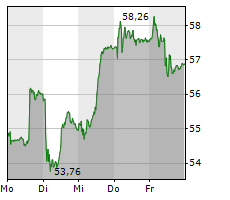 LOGITECH INTERNATIONAL SA Chart 1 Jahr