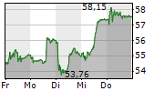 LOGITECH INTERNATIONAL SA 5-Tage-Chart