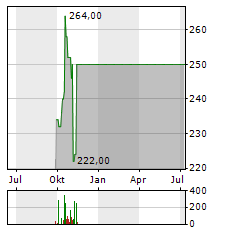 LOGWIN Aktie Chart 1 Jahr