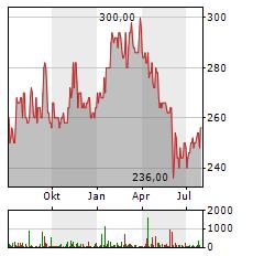 LOGWIN AG Jahres Chart