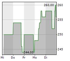 LOGWIN AG Chart 1 Jahr