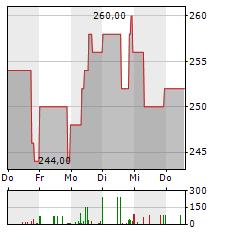 LOGWIN Aktie 5-Tage-Chart