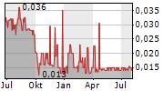 LOMIKO METALS INC Chart 1 Jahr
