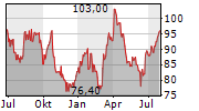 LONDON STOCK EXCHANGE GROUP PLC Chart 1 Jahr