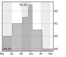 LONDON STOCK EXCHANGE GROUP PLC Chart 1 Jahr