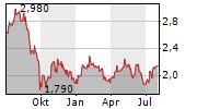 LONDONMETRIC PROPERTY PLC Chart 1 Jahr
