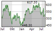 LONZA GROUP AG Chart 1 Jahr