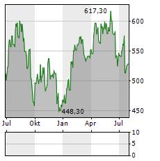 LONZA GROUP Aktie Chart 1 Jahr