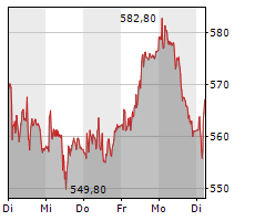 LONZA GROUP AG Chart 1 Jahr
