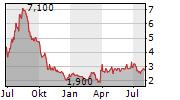 LOOP INDUSTRIES INC Chart 1 Jahr