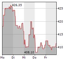 LOREAL SA Chart 1 Jahr