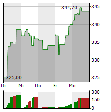 LOREAL Aktie 1-Woche-Intraday-Chart