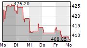LOREAL SA 1-Woche-Intraday-Chart