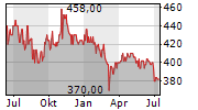 LOTTO24 AG Chart 1 Jahr