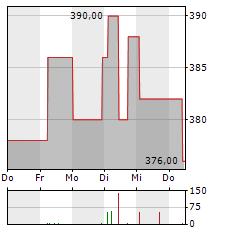 LOTTO24 Aktie 5-Tage-Chart