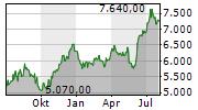 LOTUS BAKERIES SA Chart 1 Jahr