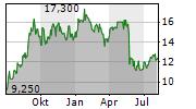 LOVISA HOLDINGS LIMITED Chart 1 Jahr