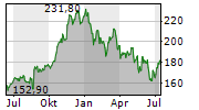LOWES COMPANIES INC Chart 1 Jahr