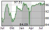 LOXAM SAS Chart 1 Jahr