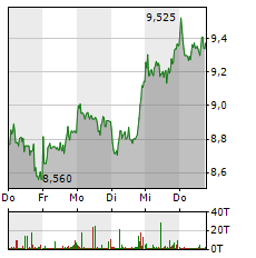 LPKF LASER Aktie 5-Tage-Chart