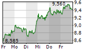 LPKF LASER & ELECTRONICS AG 5-Tage-Chart