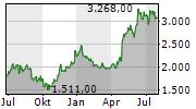 LPP SA Chart 1 Jahr