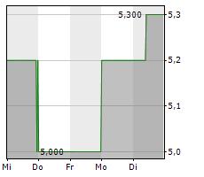 LS TELCOM AG Chart 1 Jahr