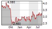 LSL PROPERTY SERVICES PLC Chart 1 Jahr