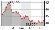 LTC PROPERTIES INC Chart 1 Jahr