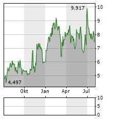LTCETC ETC GROUP PHYSICAL LITECOIN ETP Aktie Chart 1 Jahr