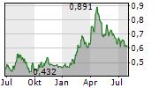 LUBAWA SA Chart 1 Jahr