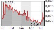 LUCAPA DIAMOND COMPANY LIMITED Chart 1 Jahr
