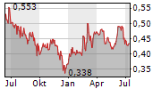 LUCARA DIAMOND CORP Chart 1 Jahr
