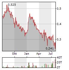 LUCARA DIAMOND Aktie Chart 1 Jahr